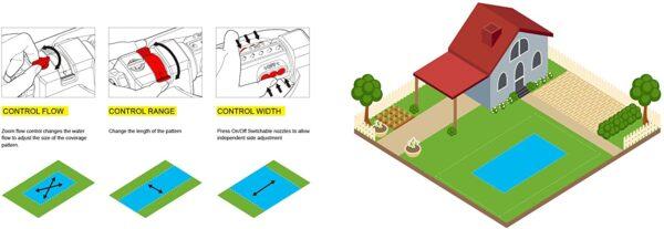 94116-EDAMZ Eden Oscillating Sprinkler Controls